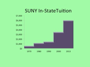 SUNY Tuition Over Time
